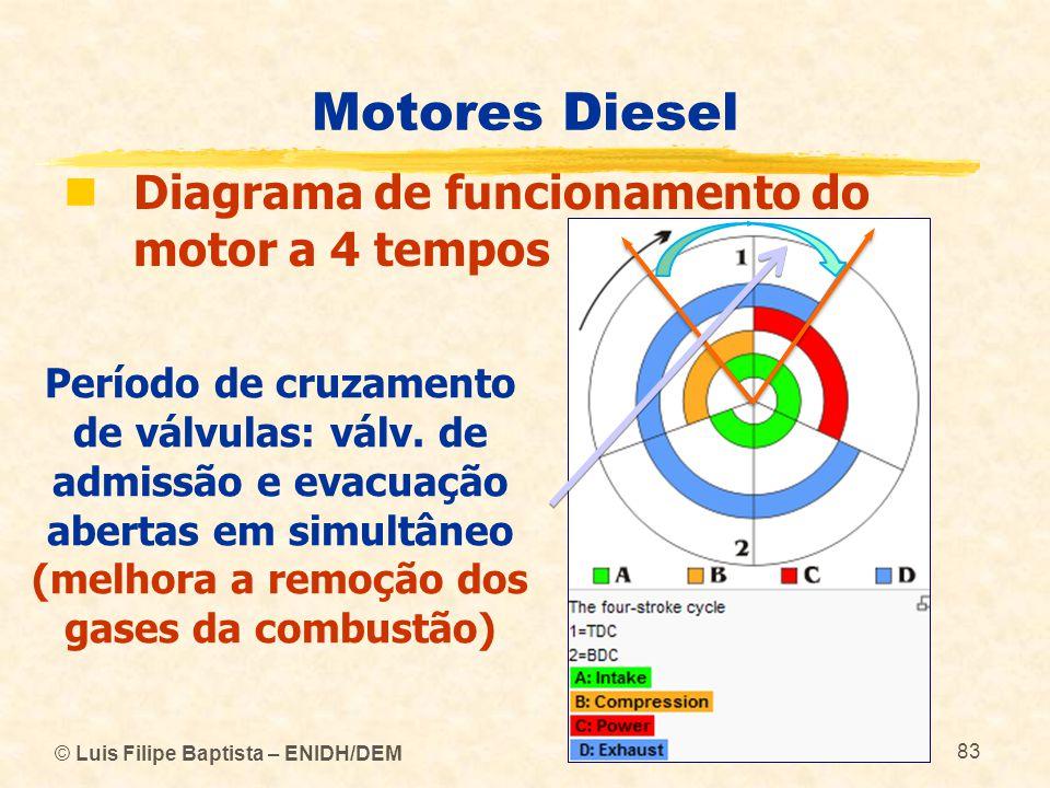 Motores Diesel Diagrama de funcionamento do motor a 4 tempos
