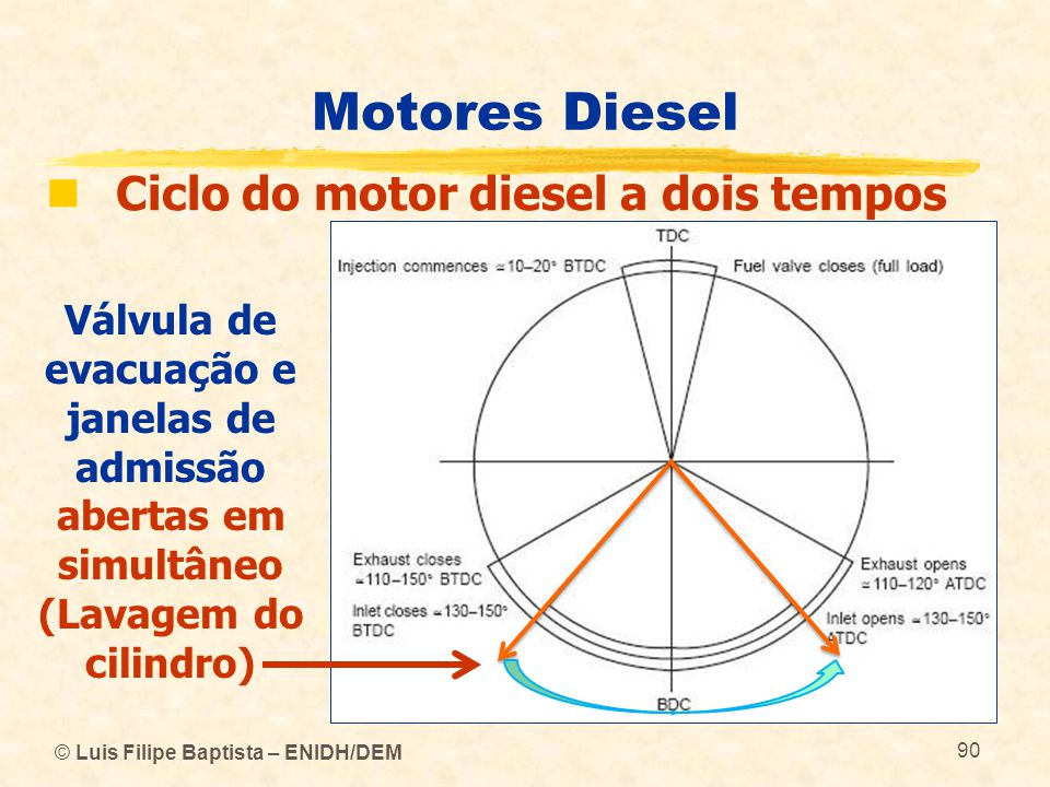 Motores Diesel Ciclo do motor diesel a dois tempos