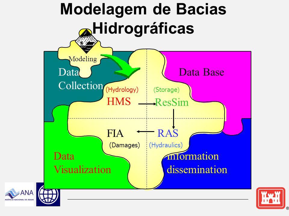 Modelagem de Bacias Hidrográficas