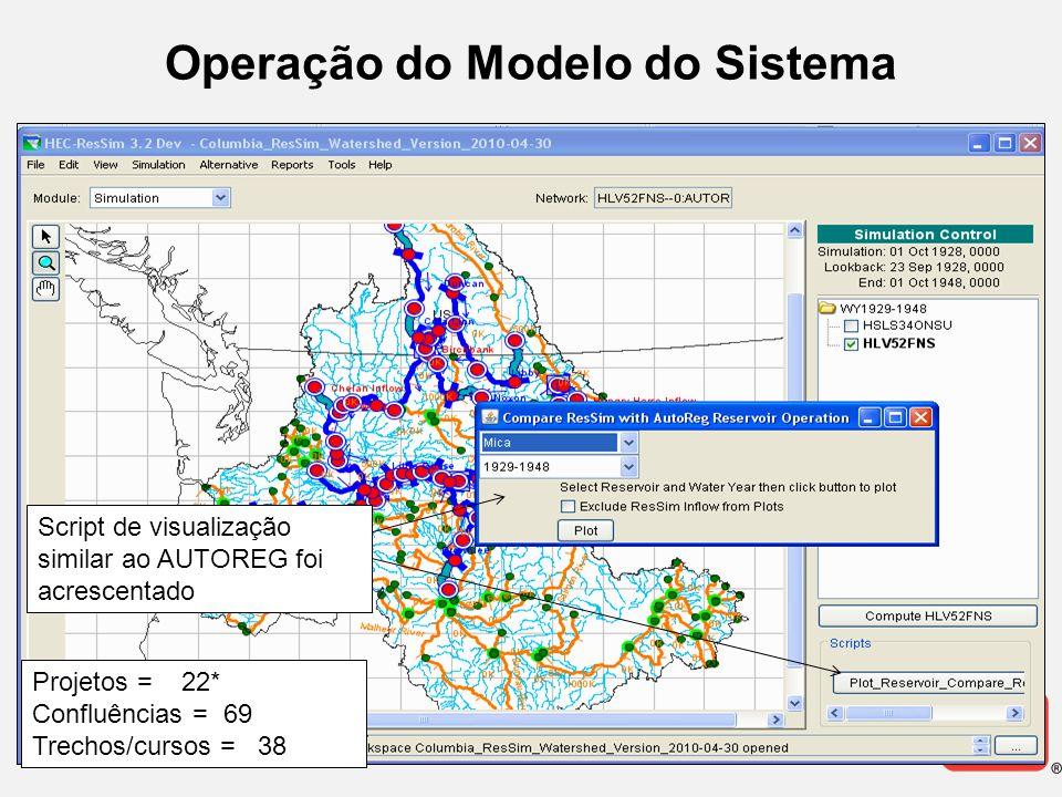 Operação do Modelo do Sistema