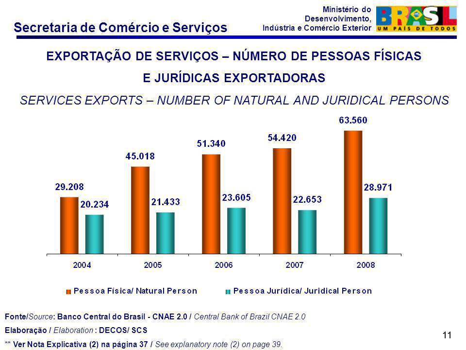 EXPORTAÇÃO DE SERVIÇOS – NÚMERO DE PESSOAS FÍSICAS
