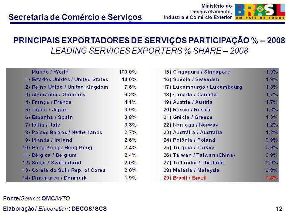 PRINCIPAIS EXPORTADORES DE SERVIÇOS PARTICIPAÇÃO % – 2008