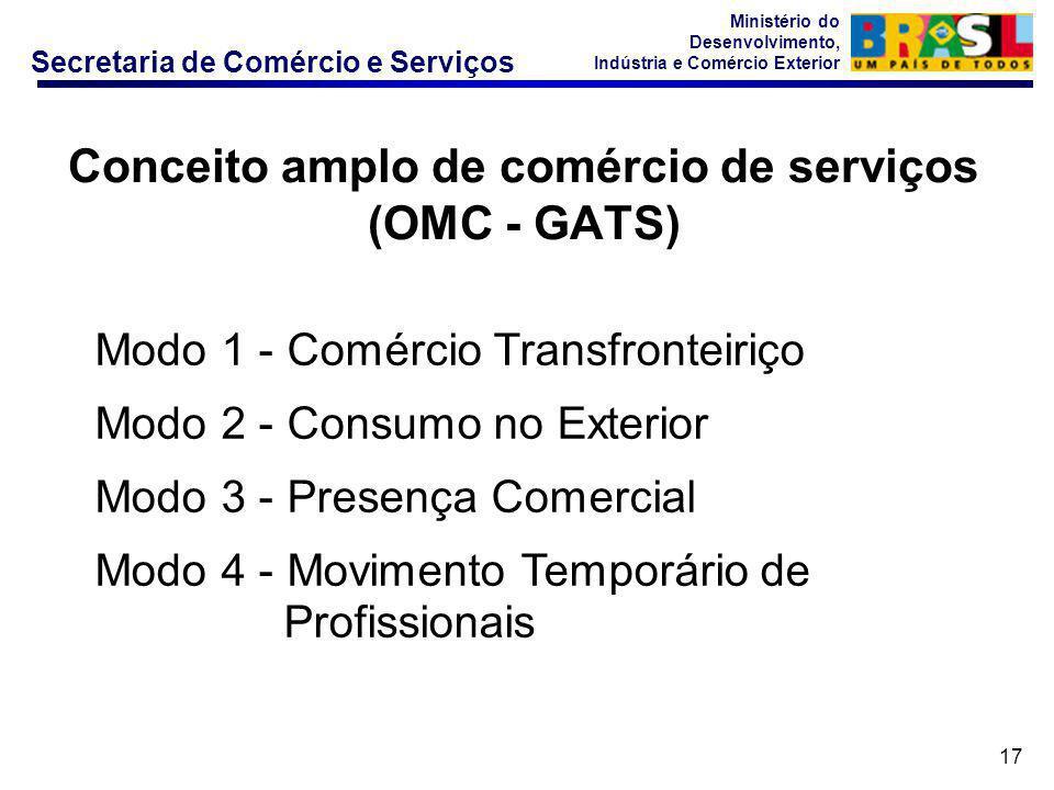 Conceito amplo de comércio de serviços (OMC - GATS)