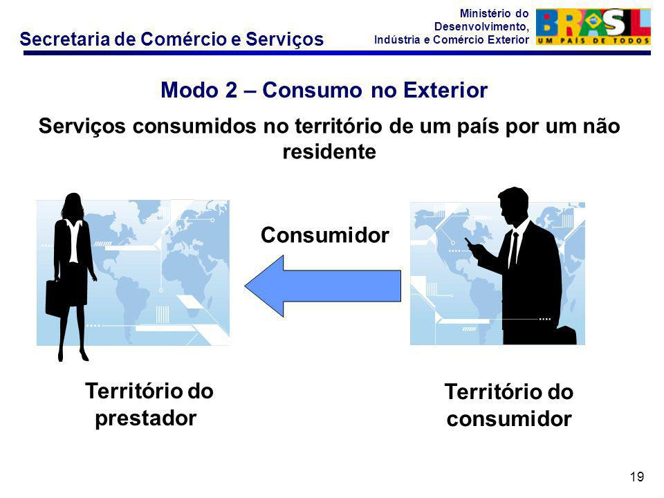 Modo 2 – Consumo no Exterior
