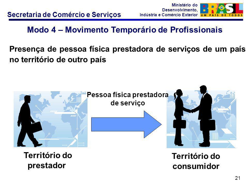 Modo 4 – Movimento Temporário de Profissionais