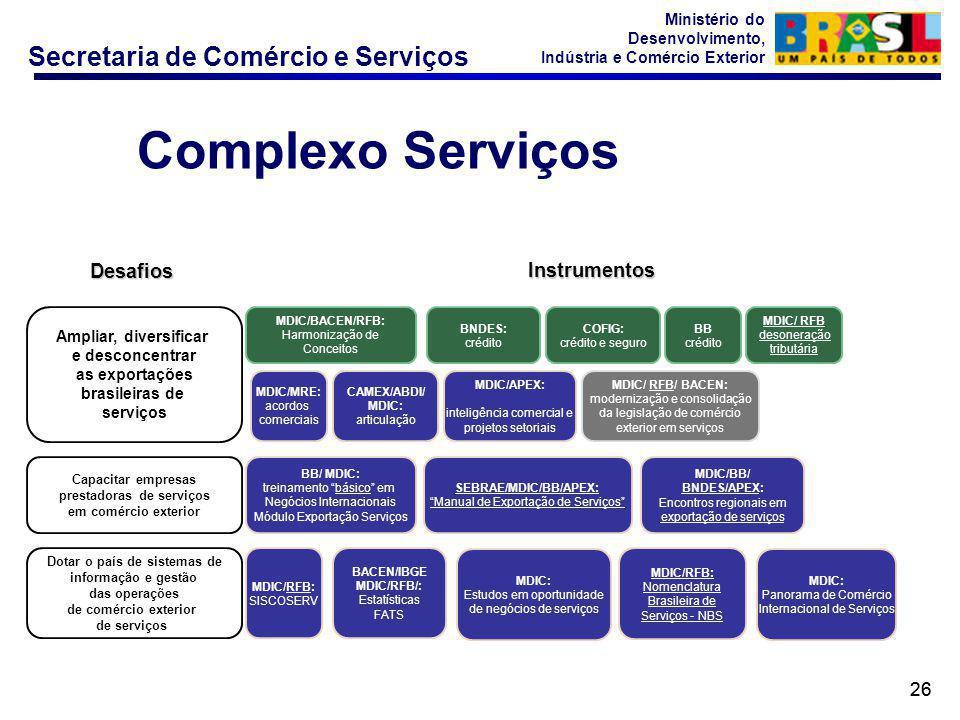 Complexo Serviços Desafios Instrumentos 26 Ampliar, diversificar