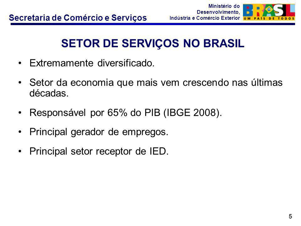 SETOR DE SERVIÇOS NO BRASIL