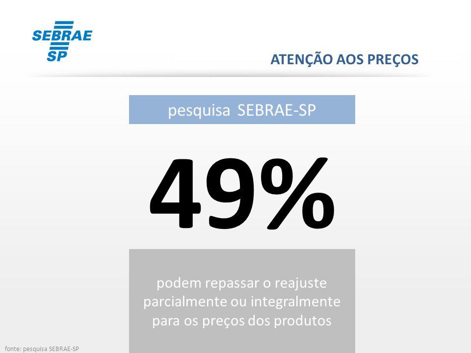 49% pesquisa SEBRAE-SP ATENÇÃO AOS PREÇOS