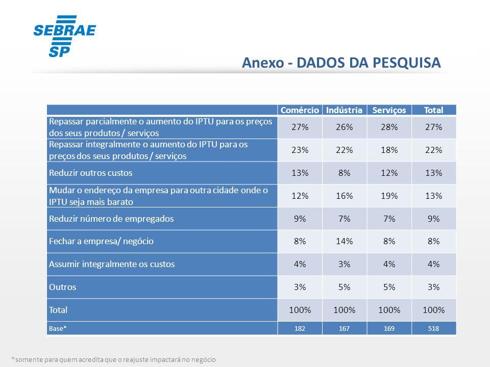 Anexo - DADOS DA PESQUISA