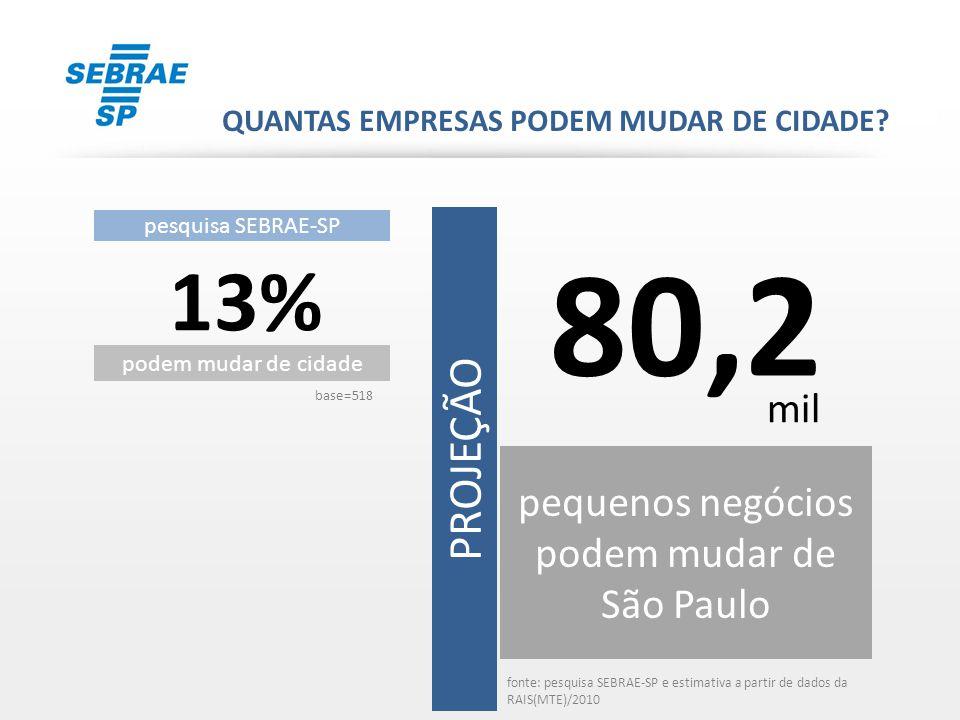 pequenos negócios podem mudar de São Paulo