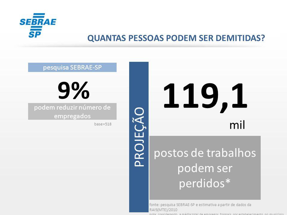 119,1 9% PROJEÇÃO mil postos de trabalhos podem ser perdidos*