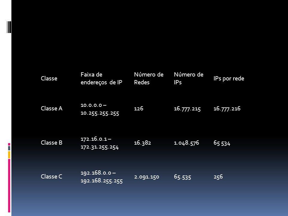 Classe Faixa de endereços de IP. Número de Redes. Número de IPs. IPs por rede. Classe A. 10.0.0.0 – 10.255.255.255.