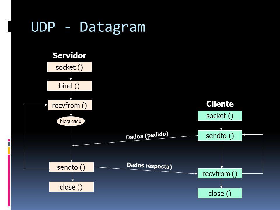 UDP - Datagram Servidor Cliente socket () bind () recvfrom ()