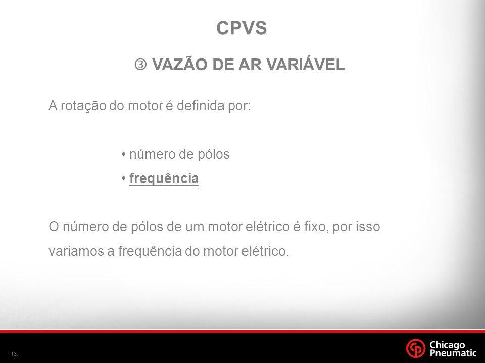 CPVS  VAZÃO DE AR VARIÁVEL A rotação do motor é definida por: