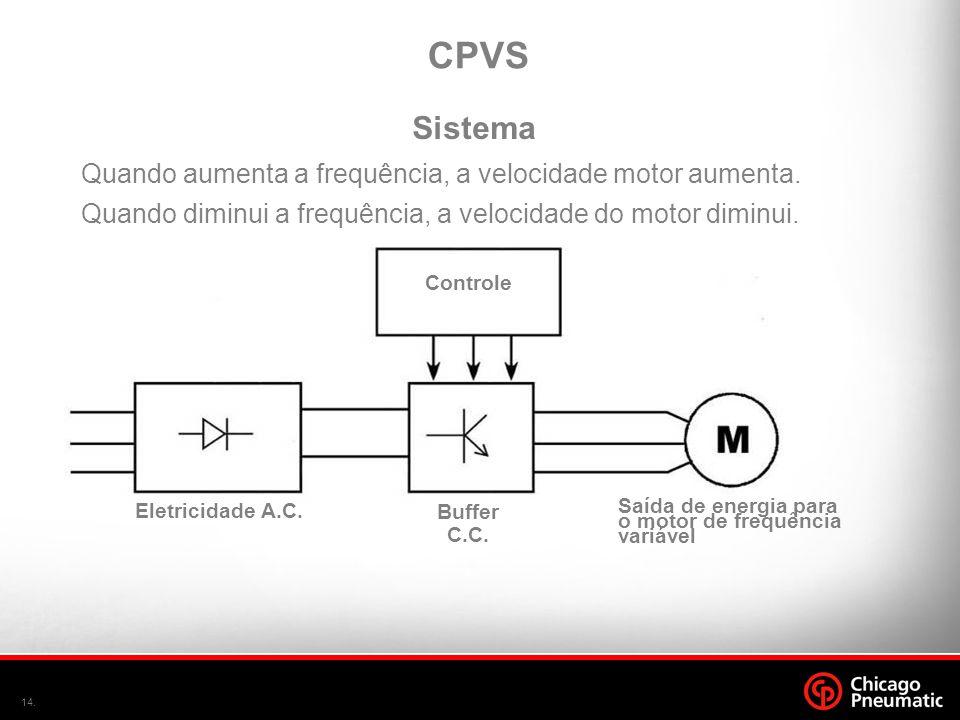 CPVS Sistema Quando aumenta a frequência, a velocidade motor aumenta.