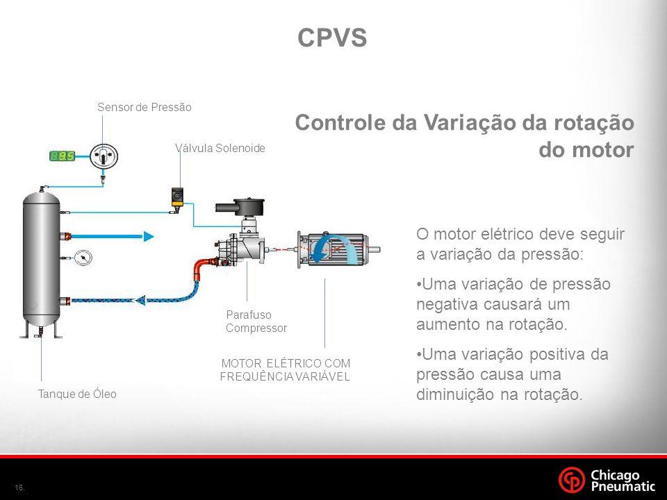 CPVS Controle da Variação da rotação do motor
