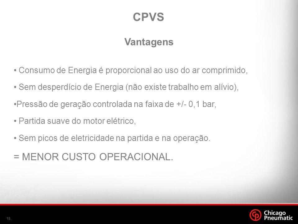 CPVS Vantagens = MENOR CUSTO OPERACIONAL.