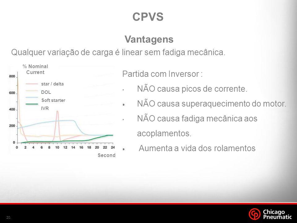 CPVS Vantagens. Qualquer variação de carga é linear sem fadiga mecânica. star / delta. DOL. Soft starter.