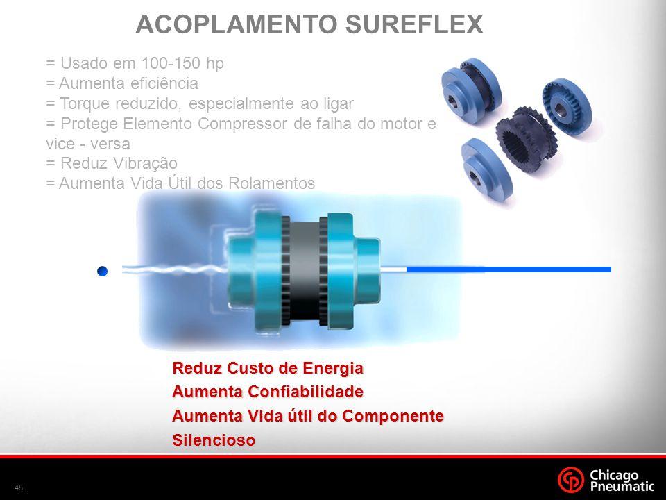 ACOPLAMENTO SUREFLEX = Usado em 100-150 hp = Aumenta eficiência
