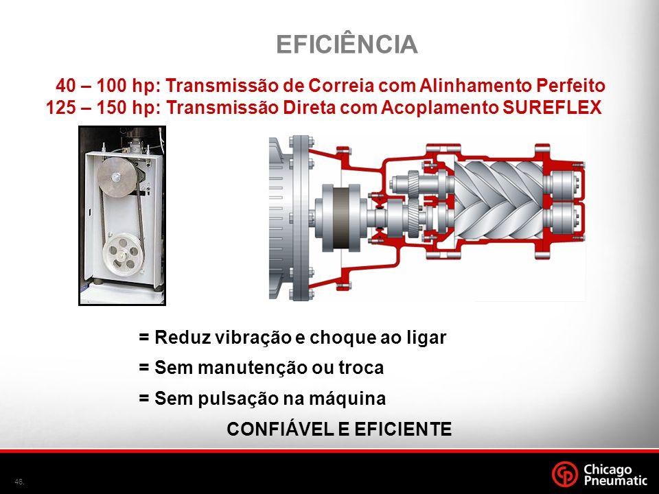 EFICIÊNCIA 40 – 100 hp: Transmissão de Correia com Alinhamento Perfeito. 125 – 150 hp: Transmissão Direta com Acoplamento SUREFLEX.