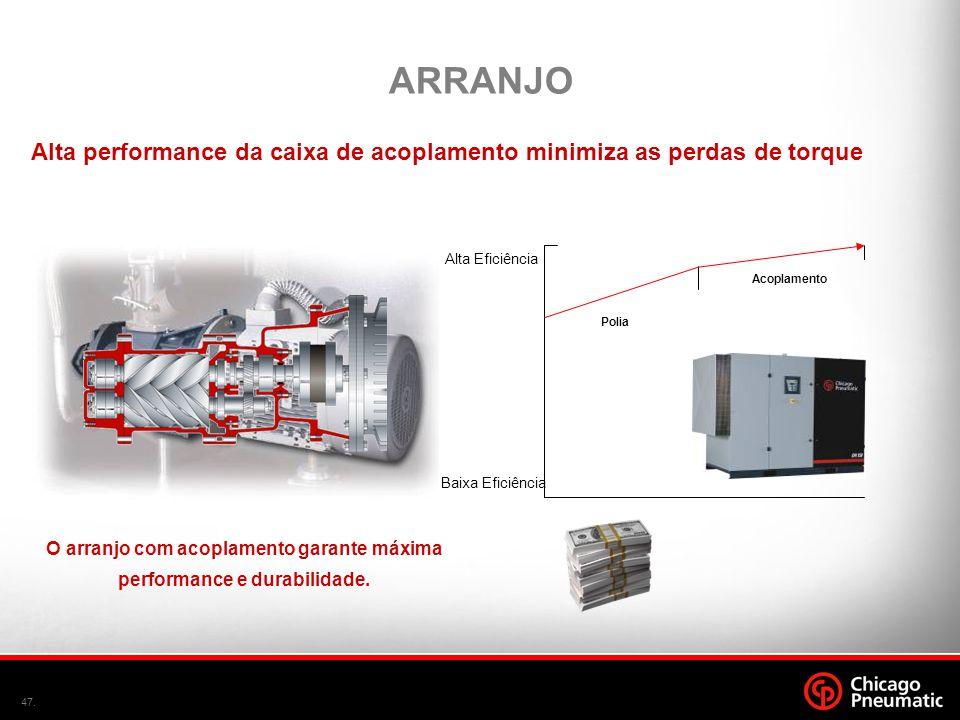 O arranjo com acoplamento garante máxima performance e durabilidade.