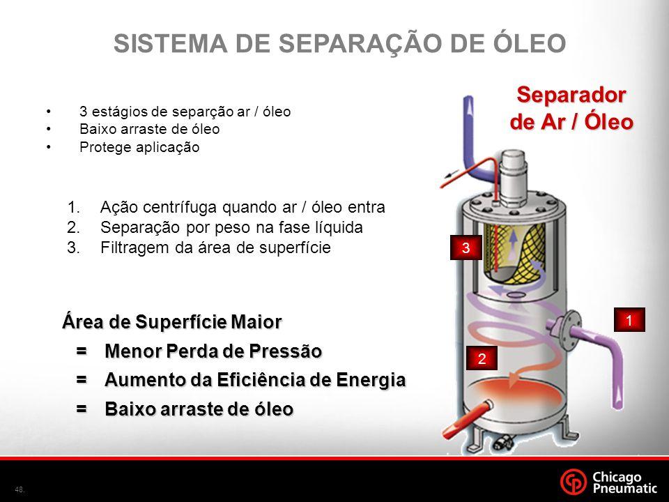 SISTEMA DE SEPARAÇÃO DE ÓLEO