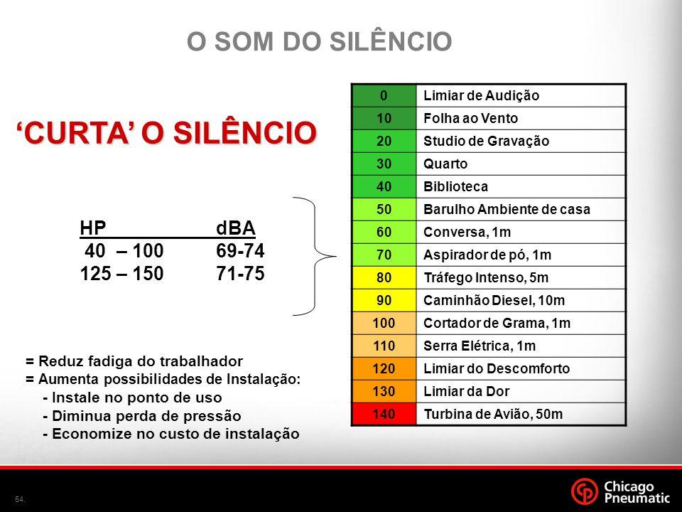 'CURTA' O SILÊNCIO O SOM DO SILÊNCIO HP dBA 40 – 100 69-74