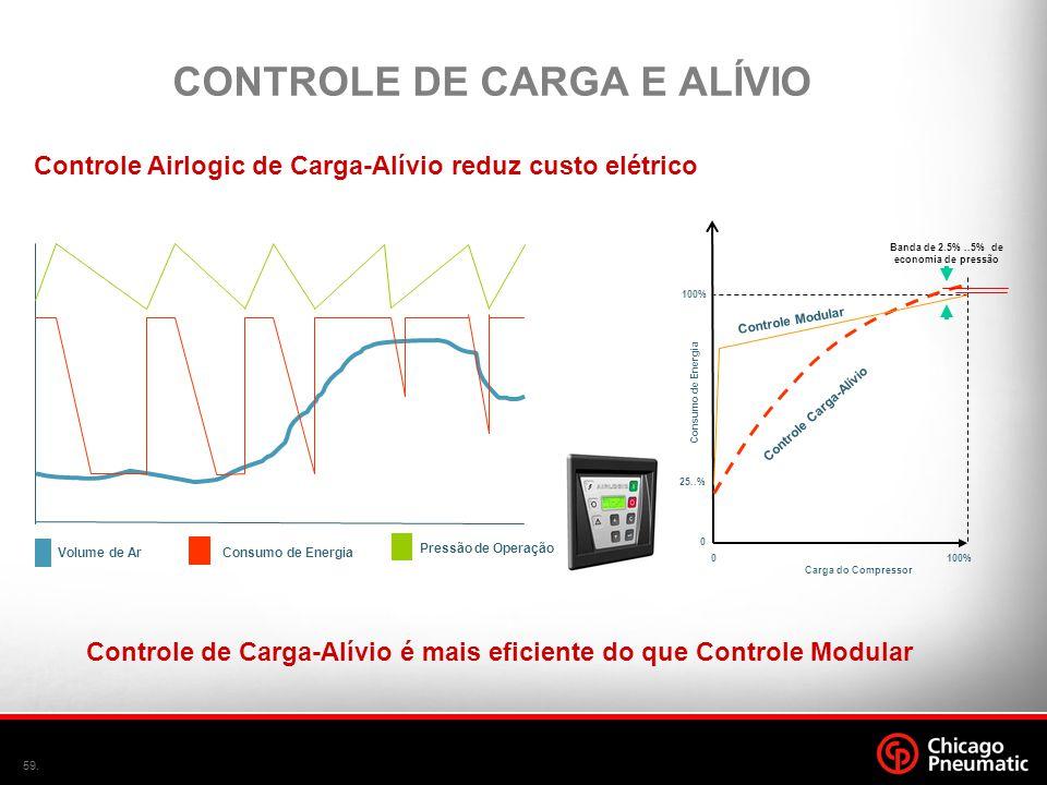 CONTROLE DE CARGA E ALÍVIO