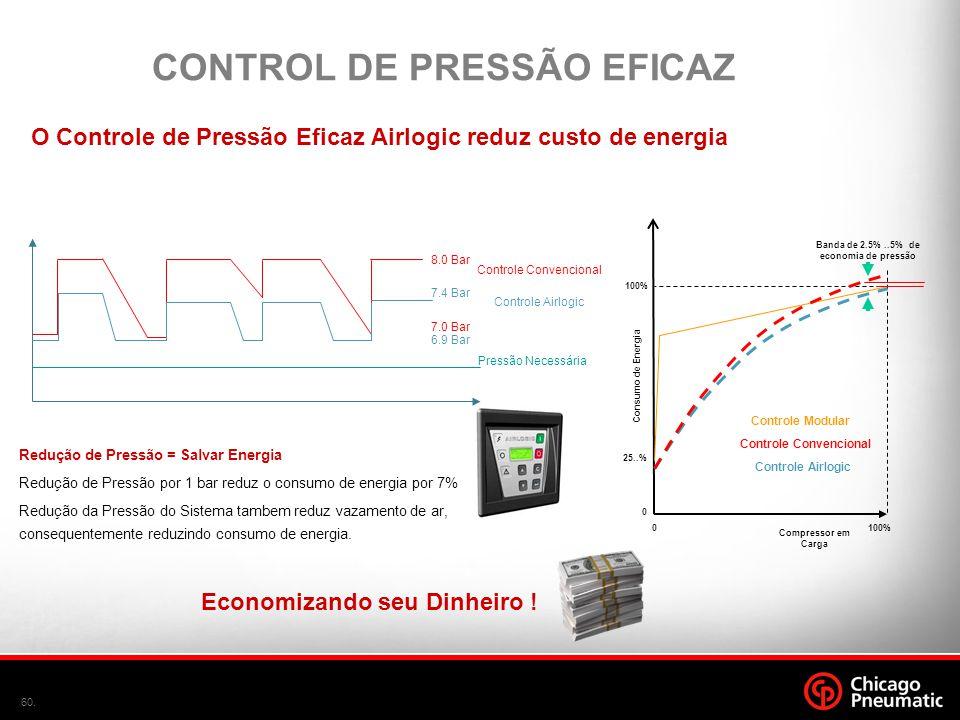 CONTROL DE PRESSÃO EFICAZ