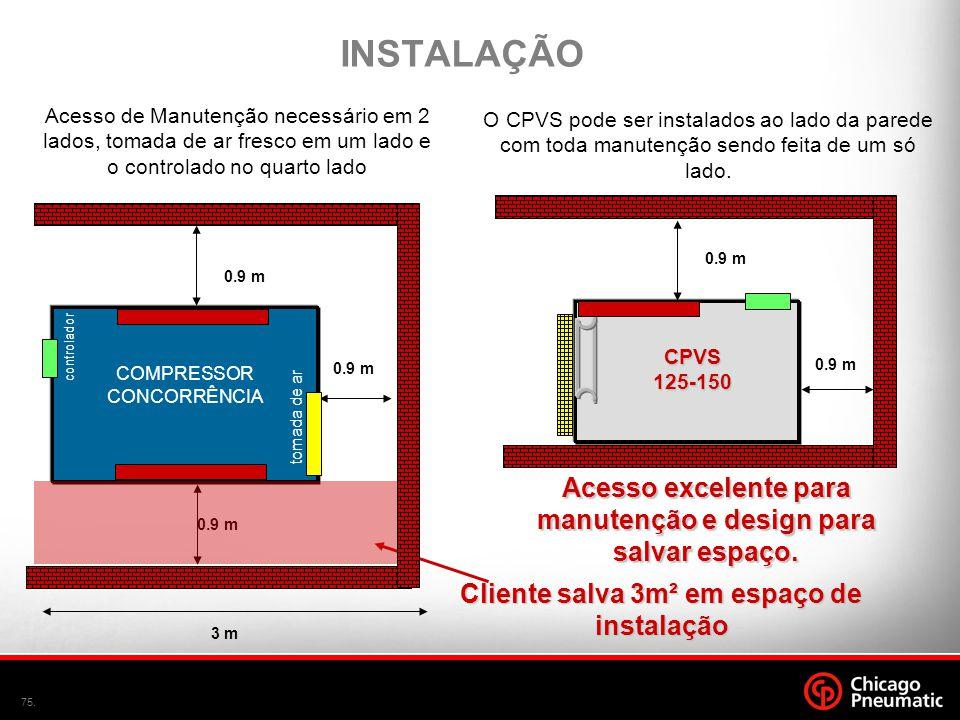 INSTALAÇÃO Acesso de Manutenção necessário em 2 lados, tomada de ar fresco em um lado e o controlado no quarto lado.