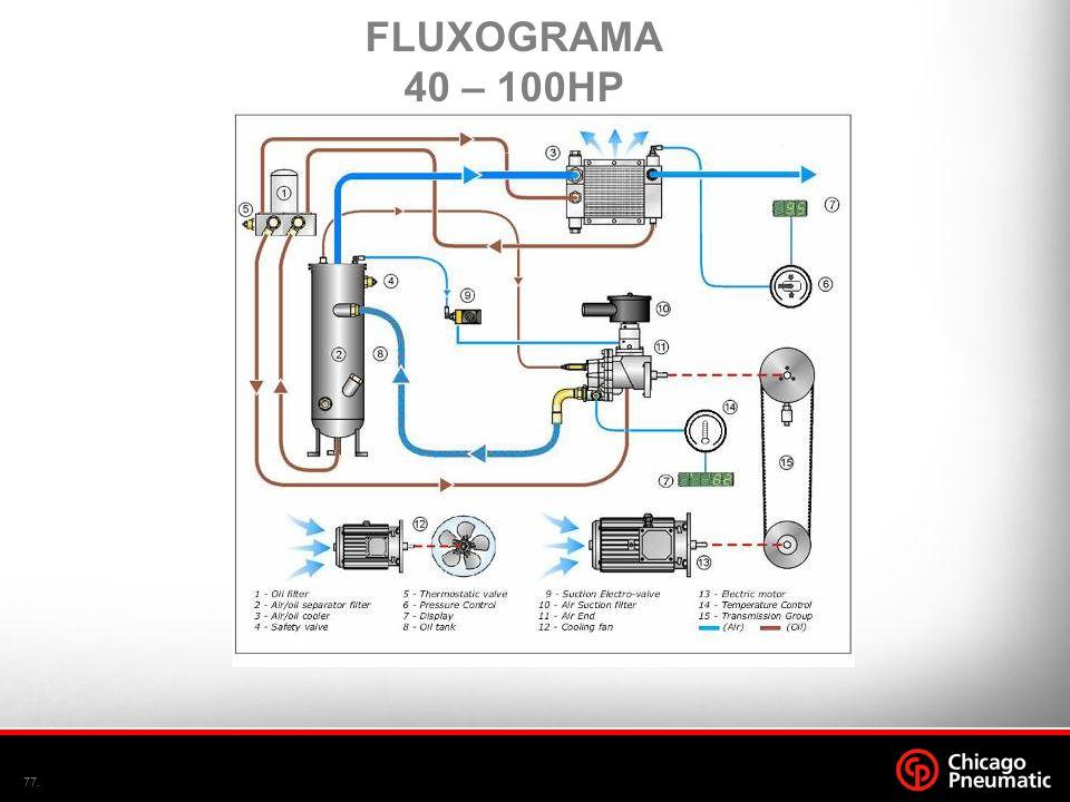 FLUXOGRAMA 40 – 100HP