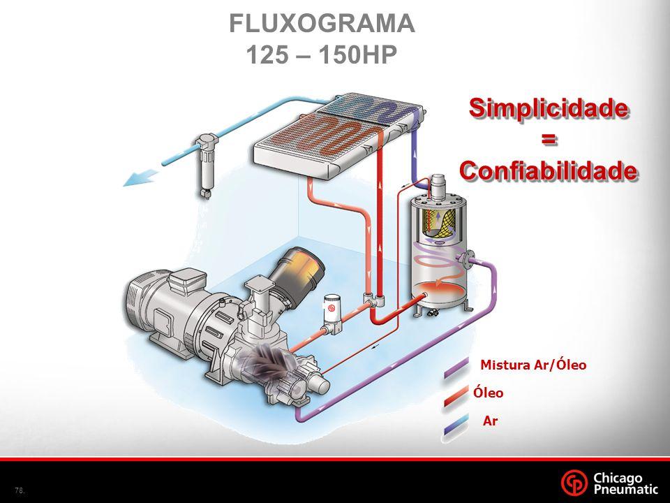 FLUXOGRAMA 125 – 150HP Simplicidade = Confiabilidade
