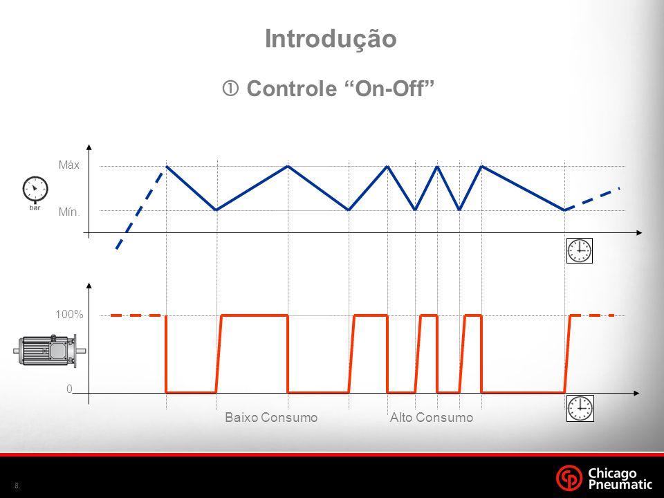 Introdução  Controle On-Off Baixo Consumo Alto Consumo Máx Mín.