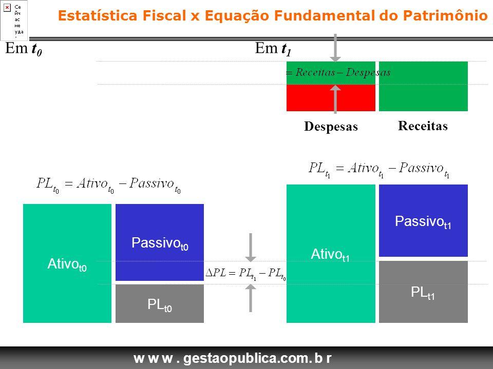 Em t0 Em t1 Estatística Fiscal x Equação Fundamental do Patrimônio