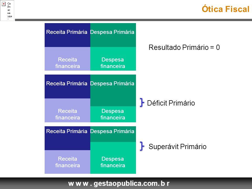 Ótica Fiscal Resultado Primário = 0 Déficit Primário