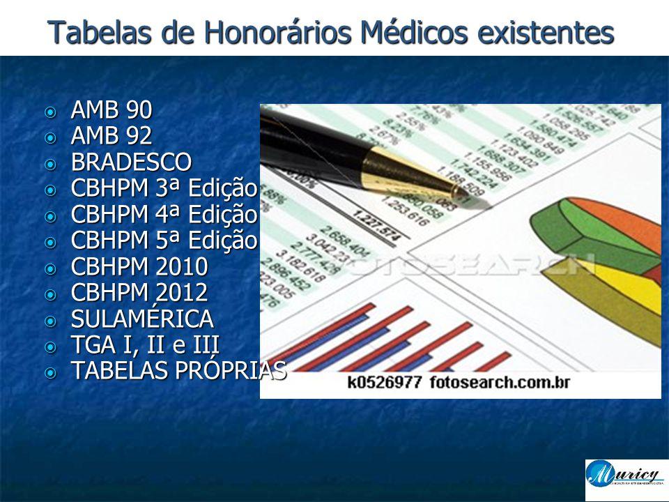 Tabelas de Honorários Médicos existentes