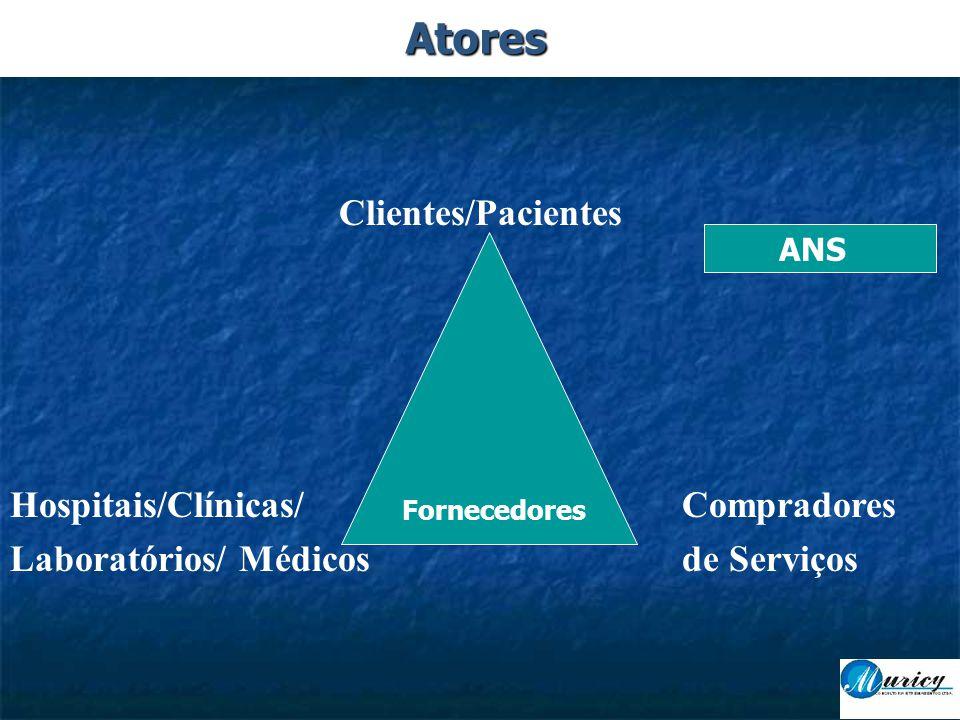 Atores Clientes/Pacientes Hospitais/Clínicas/ Compradores