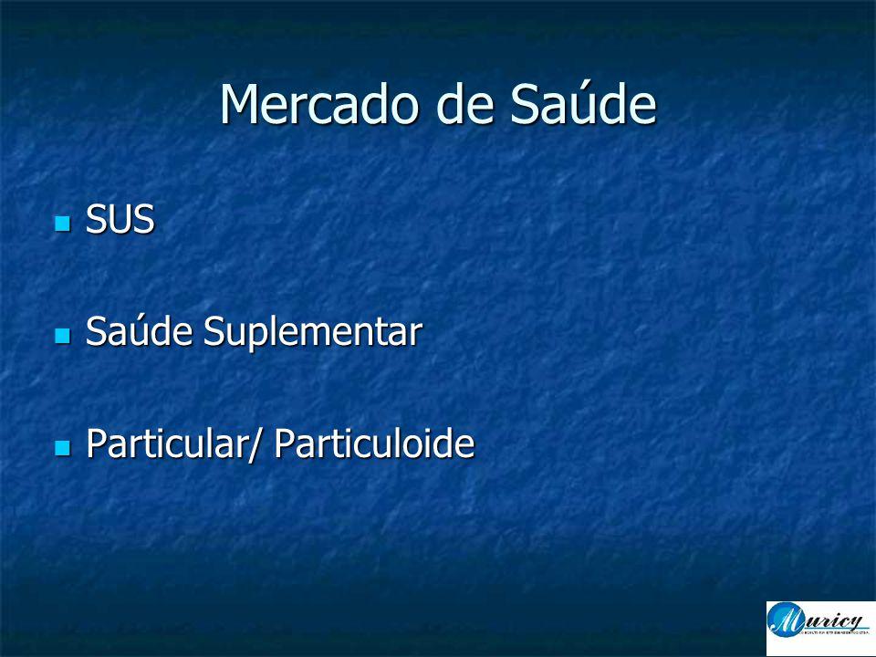 Mercado de Saúde SUS Saúde Suplementar Particular/ Particuloide