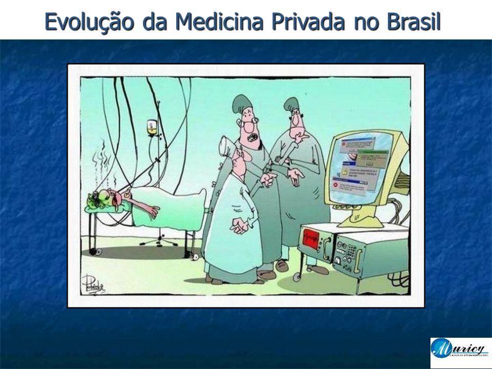 Evolução da Medicina Privada no Brasil