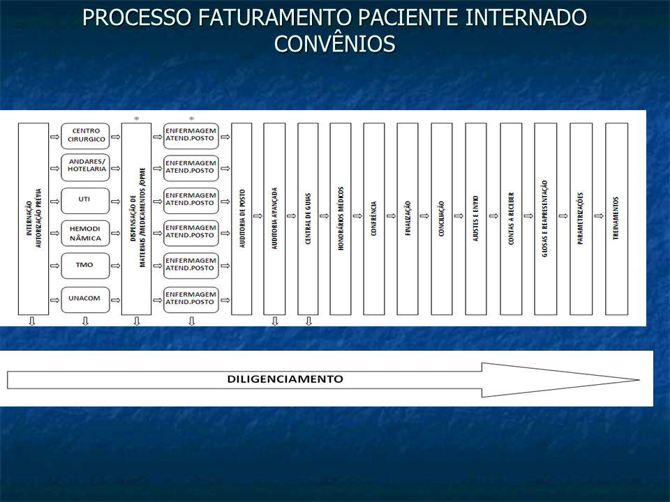 PROCESSO FATURAMENTO PACIENTE INTERNADO CONVÊNIOS