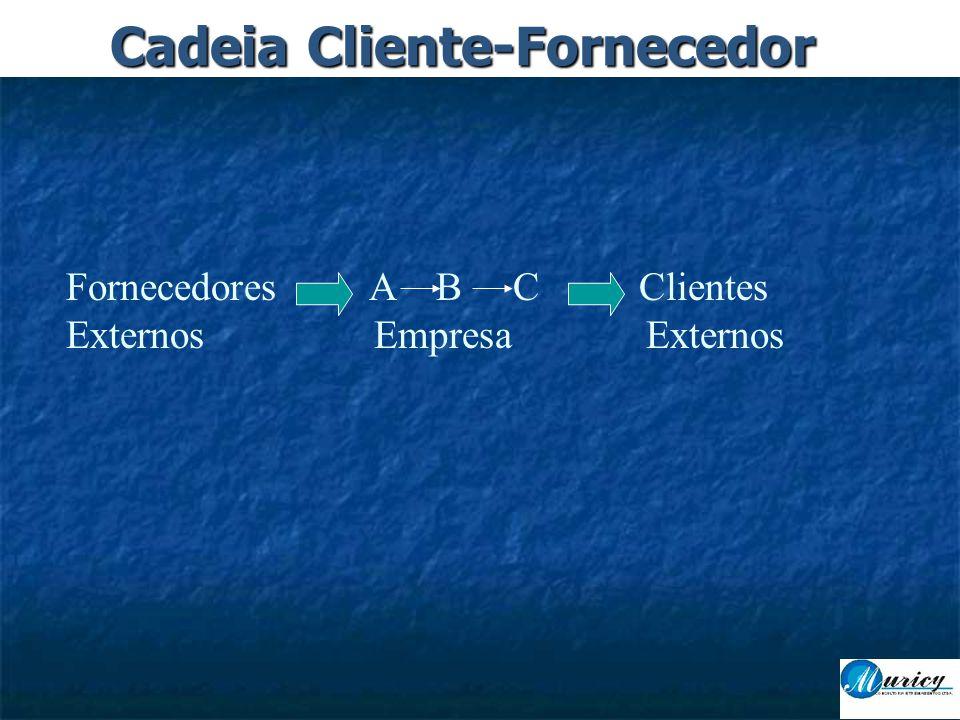 Cadeia Cliente-Fornecedor