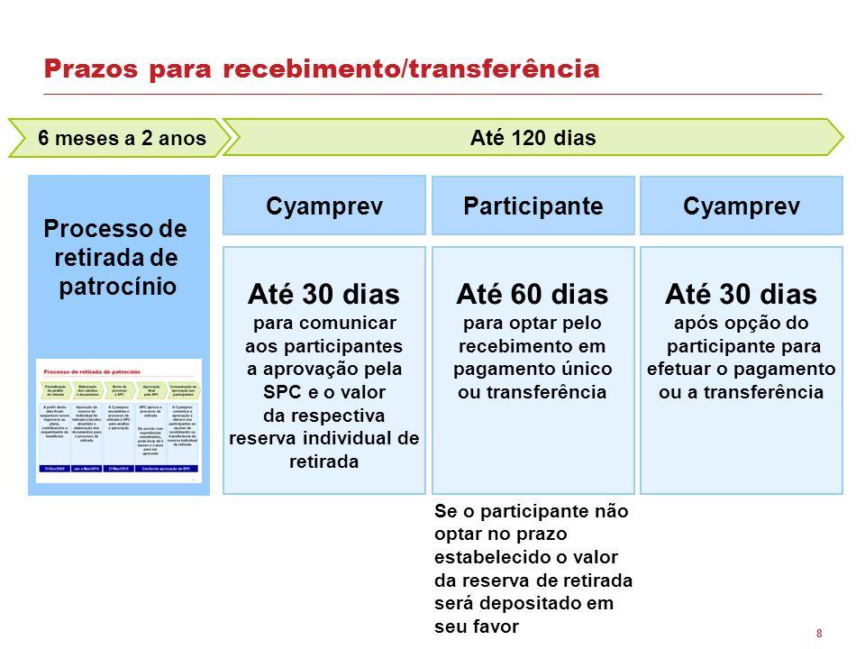 Prazos para recebimento/transferência