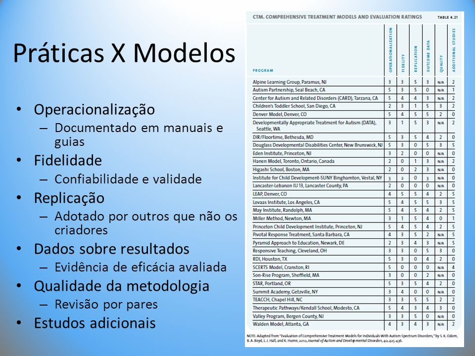 Práticas X Modelos Operacionalização Fidelidade Replicação