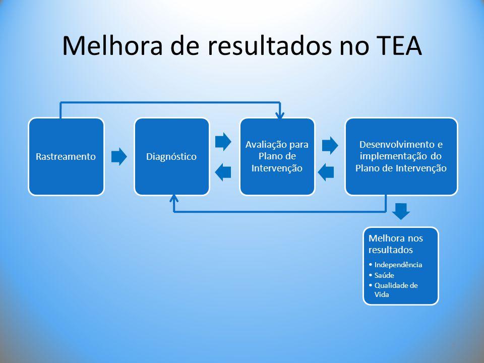 Melhora de resultados no TEA