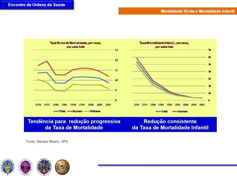 Tendência para redução progressiva da Taxa de Mortalidade