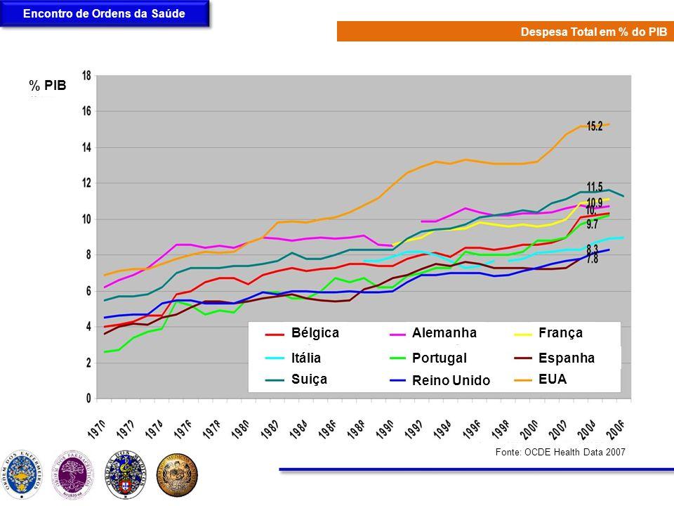 Encontro de Ordens da Saúde Despesa Total em Saúde em % do PIB
