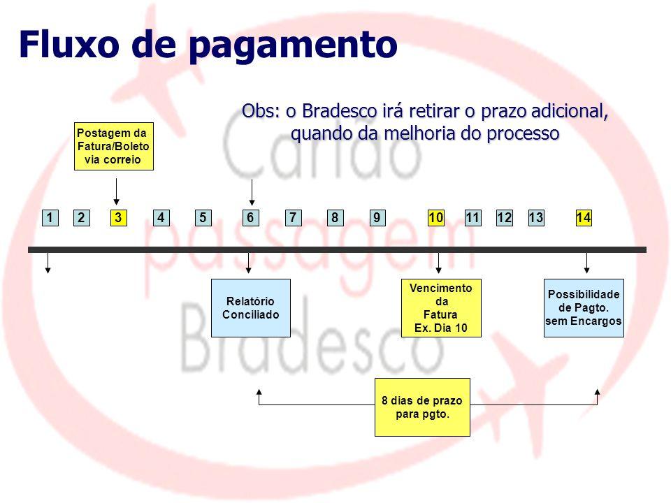 Fluxo de pagamento Obs: o Bradesco irá retirar o prazo adicional, quando da melhoria do processo. Postagem da.