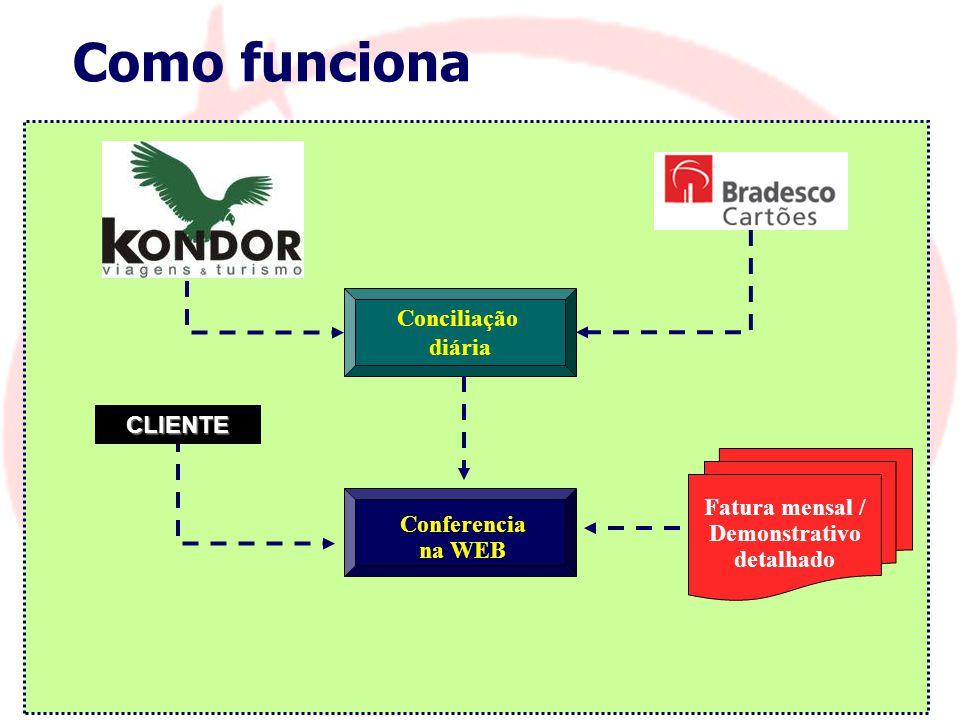 Como funciona Conciliação diária CLIENTE Fatura mensal / Demonstrativo
