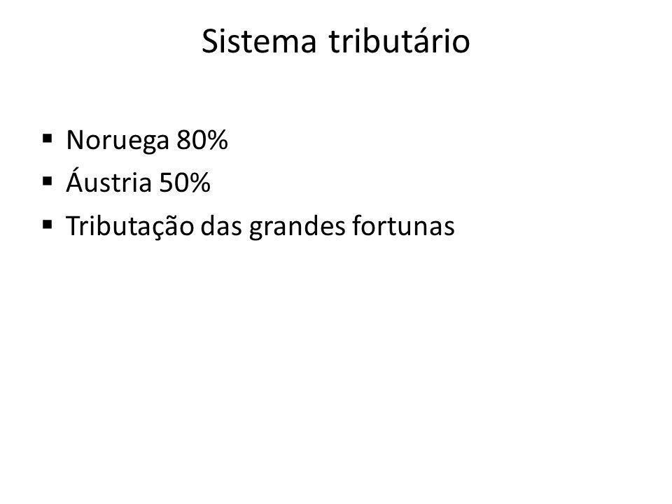 Sistema tributário Noruega 80% Áustria 50%
