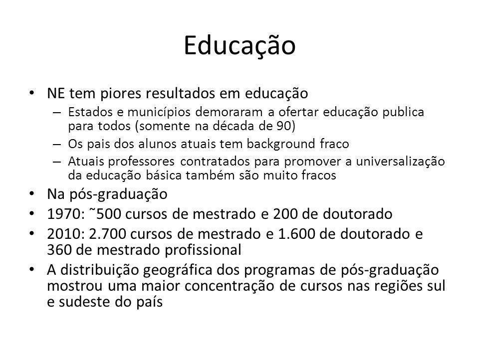 Educação NE tem piores resultados em educação Na pós-graduação